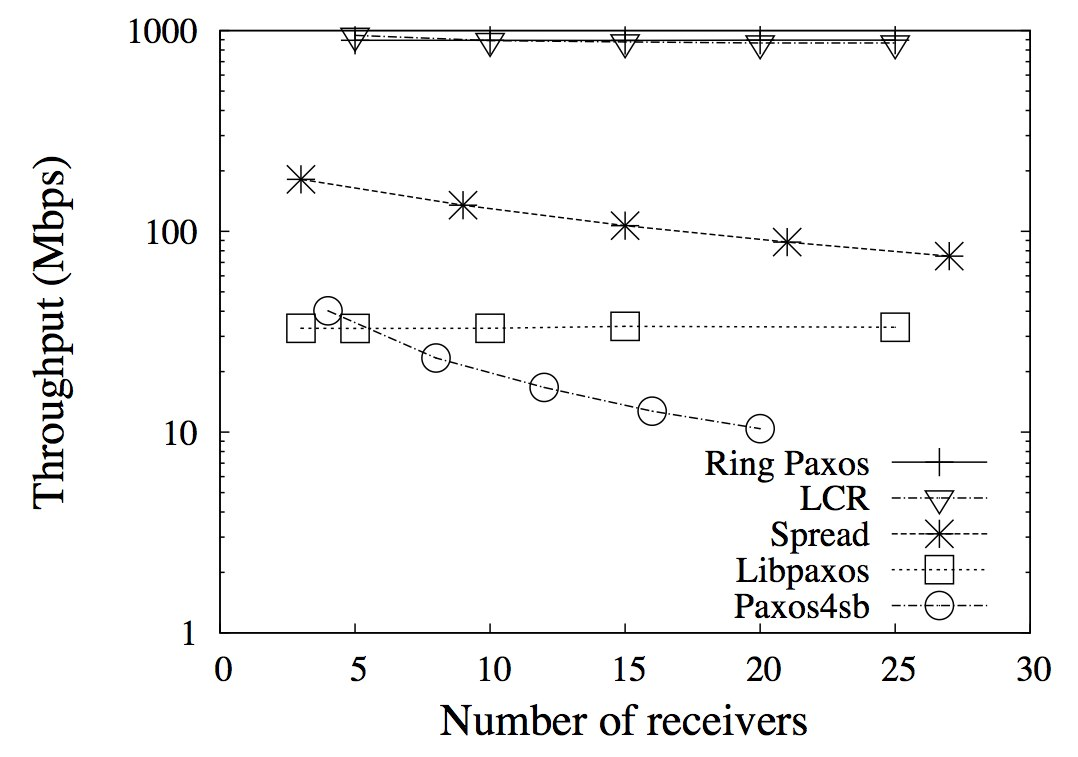 Throughput of RingPaxos and other Atomic Broadcast protocols